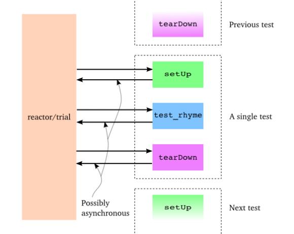 Figure 33: a trial test in progress