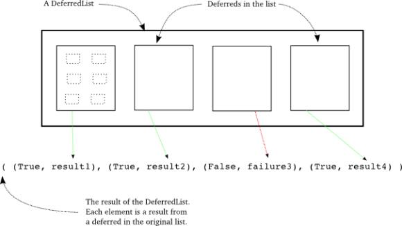 Figure 37: the result of a DeferredList