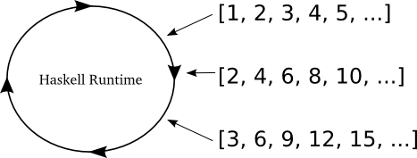 Figure 46: Haskell consuming some infinite lists