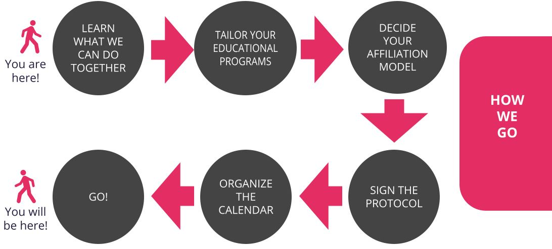 affilate program cycle