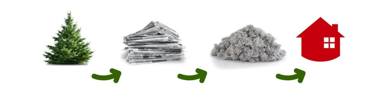 papir isolering varde