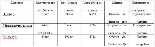ондулин вес 1 м2