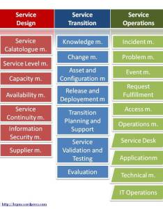 Foundations of it service management with itil pdf free download also rh itservicemanagementpakushikispot