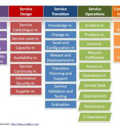 foundations of it service management with itil 2011 pdf free download [ 1308 x 904 Pixel ]