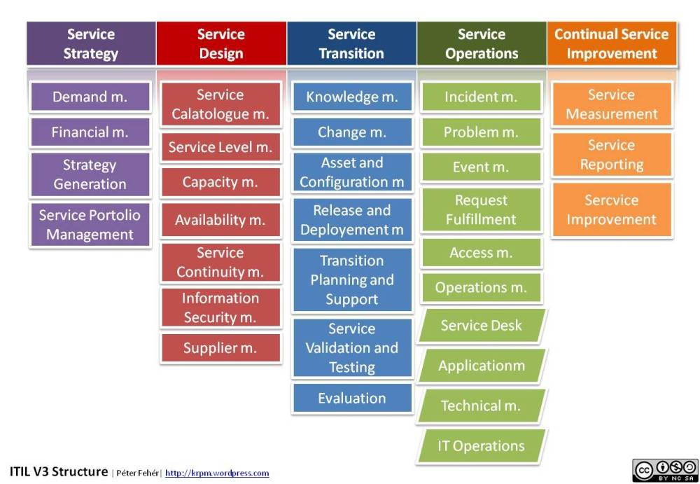 medium resolution of foundations of it service management with itil 2011 pdf free download