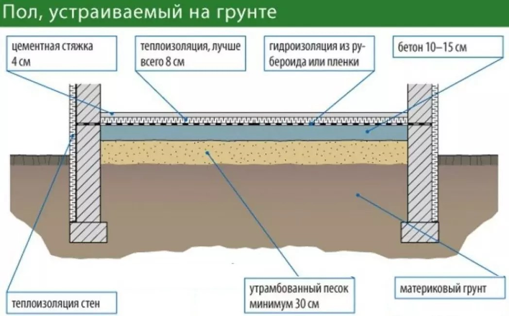 залить пол бетоном в доме по грунту