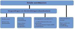 Werkkostenregeling-www.krstpkkt.nl