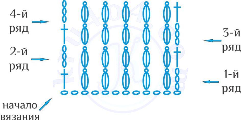 Жабық Vertex бар керемет бағандар - бағандағы бағанның тоқу үлгісі.