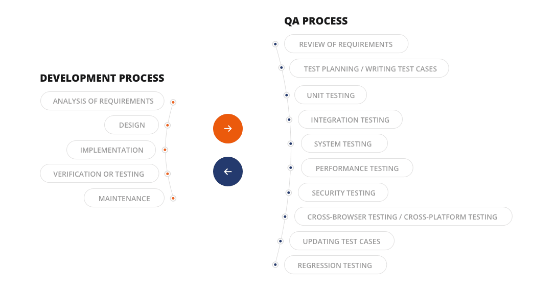QA Process in Your Project: Main stages, Steps and Tools