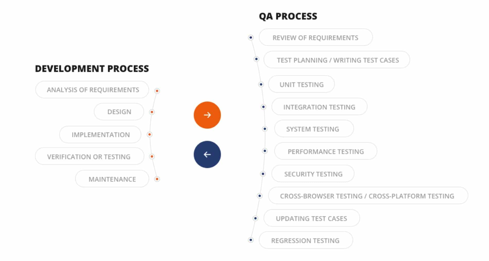 QA process for Heads of Operations and IT