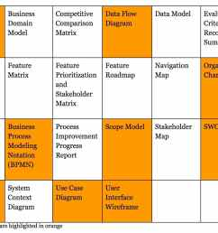 k c business analysts use a range of models to visualize business processes with the specific set of models defined in correspondence with project  [ 1380 x 982 Pixel ]