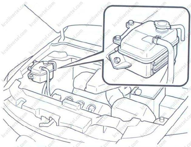 Mazda CX-9 с 2007, действия при перегреве двигателя