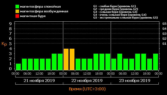 Магнитные бури и неблагоприятные дни в декабре 2019 года
