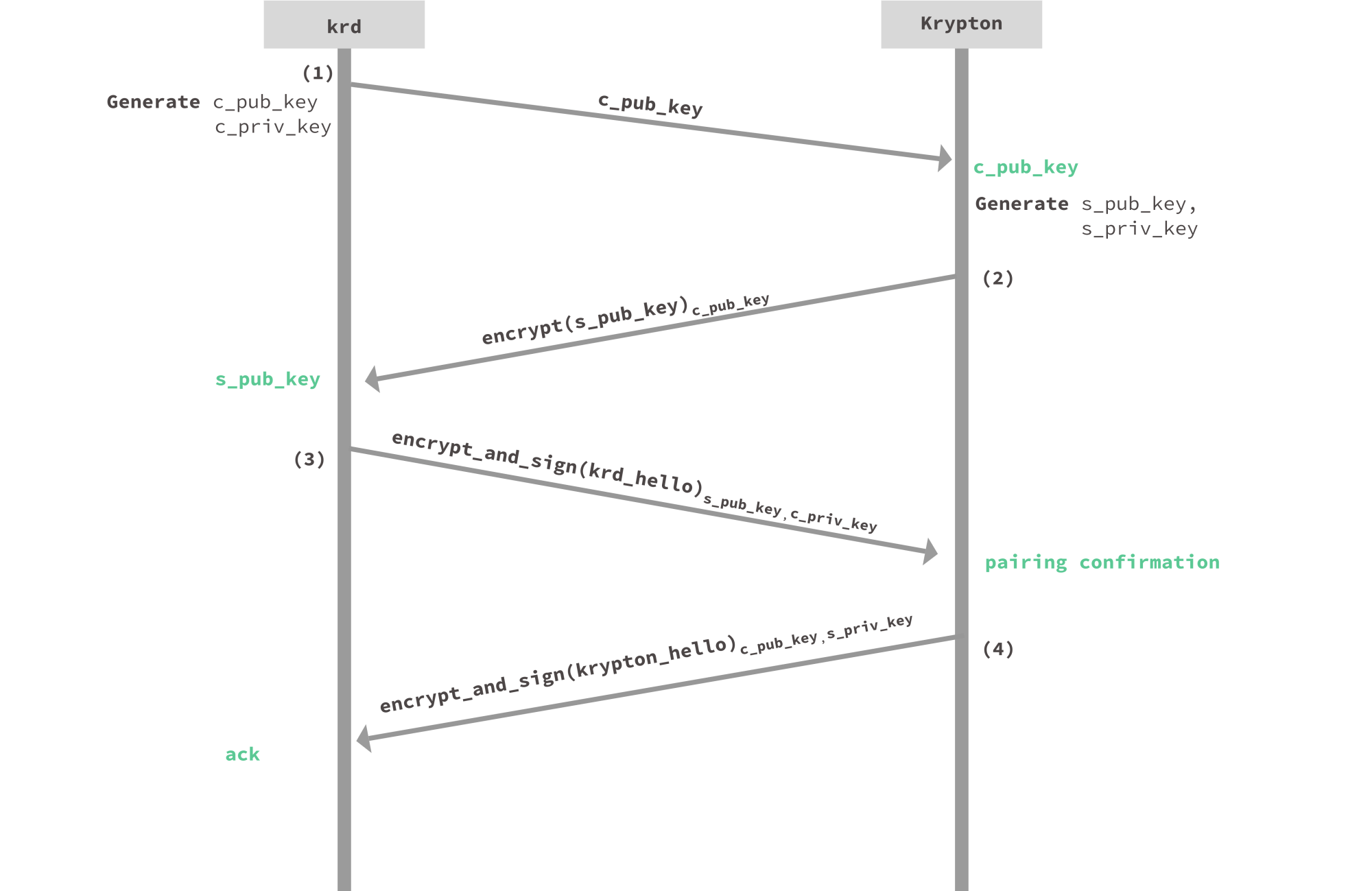 hight resolution of the pairing protocol