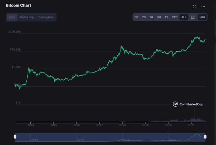 Bitcoin dlhodobý vývoj