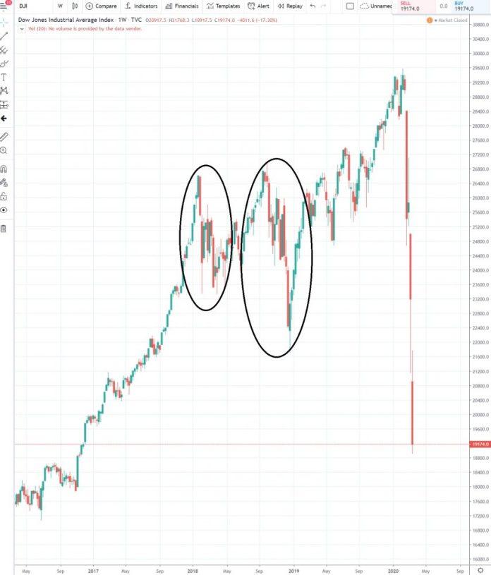 1W Dow Jones Industrial Average