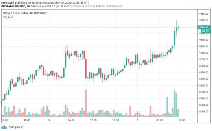 30m BTC/USD - Bitstamp