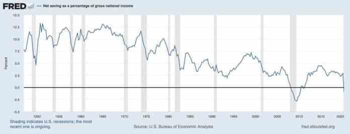 Miera úspor v USA