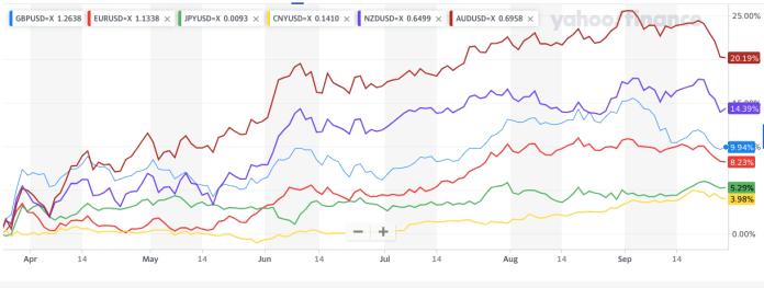 U.S.-dollar-weakening-chart