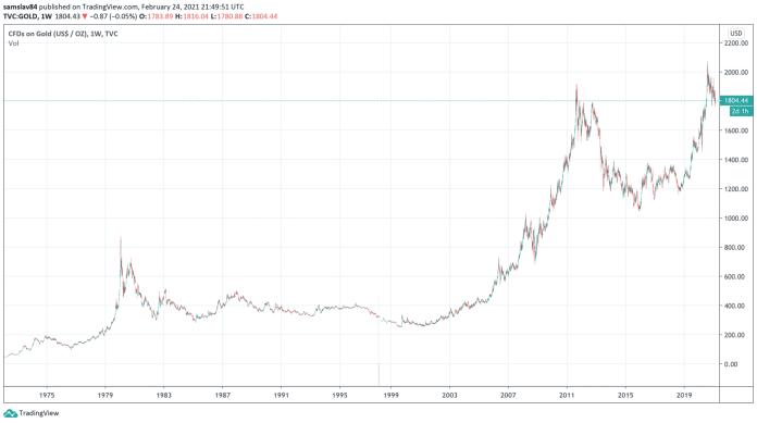 Cena zlata dlhodobo