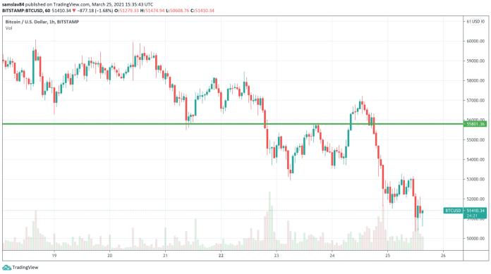 1 h BTC / USD - bitstamp