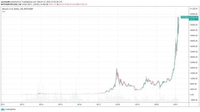 Celá história Bitcoinu