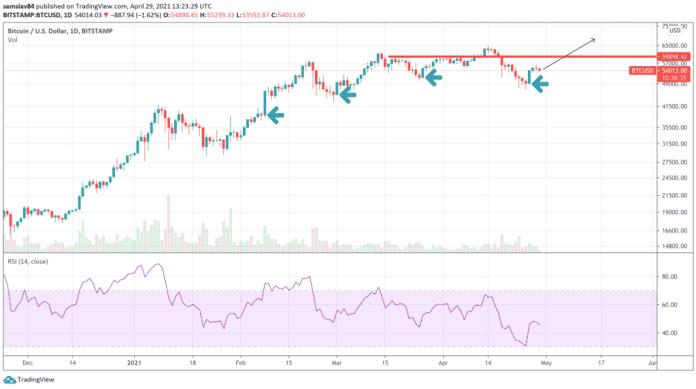 1D BTC / USD - bitstamp