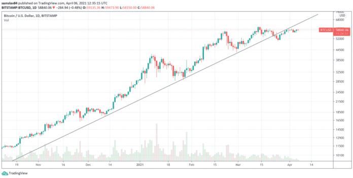 1D Bitcoin - logaritmický graf