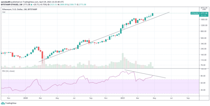 1 W ETH / USD - bitstamp - býčí divergence