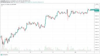 Bitcoin BTC za posledný týždeń