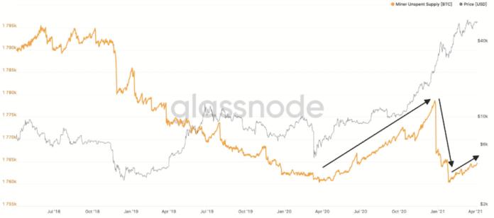 BTC nevyčerpaná nabídka. Zdroj: Glassnode