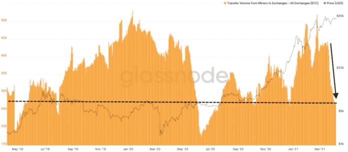 BTC převody z minerských peněženek na burzy, 30-denní klouzavý průměr. Zdroj: Glassnode