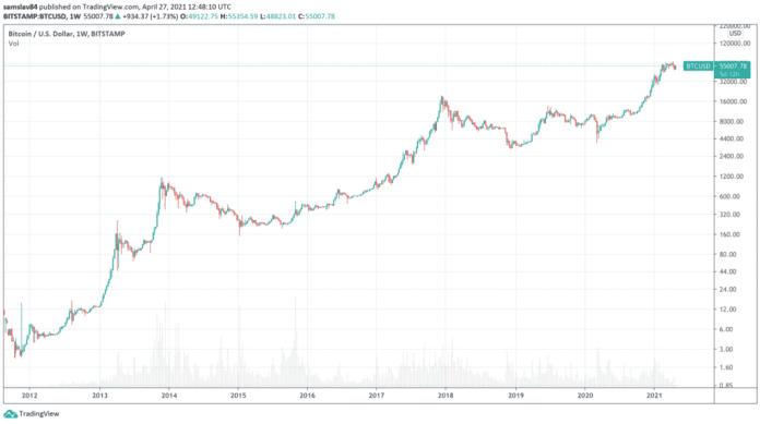 Cena Bitcoinu za posledních 10 let - logaritmický graf
