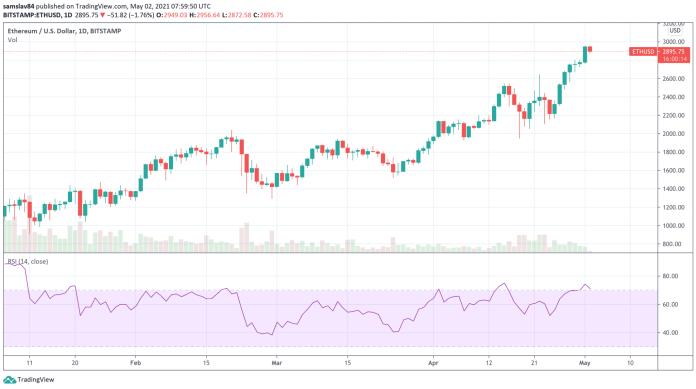 1D ETH/USD - Bitstamp