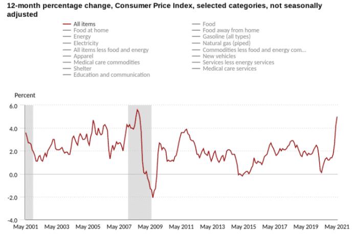 Index spotrebiteľských cien v USA. Zdroj: BLS