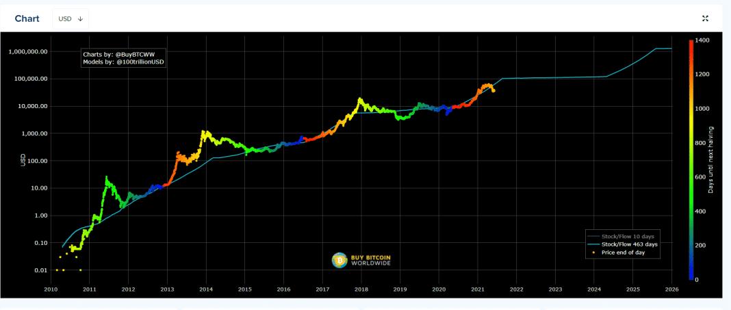 stock to flow model
