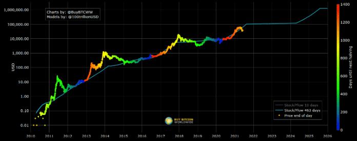 Graf pomeru zásob a toku bitcoinu k 4. júnu. Zdroj: Buy Bitcoin Worldwide