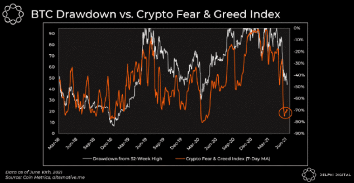BTC drawdown vs. Index strachu a chamtivosti. Zdroj: Delphi Digital