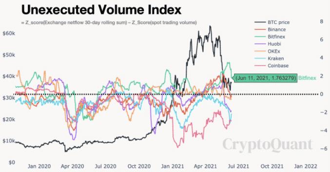 Nezrealizovaný objemový index BTC ku 11. júnu. Zdroj: Ki Young Ju / Twitter