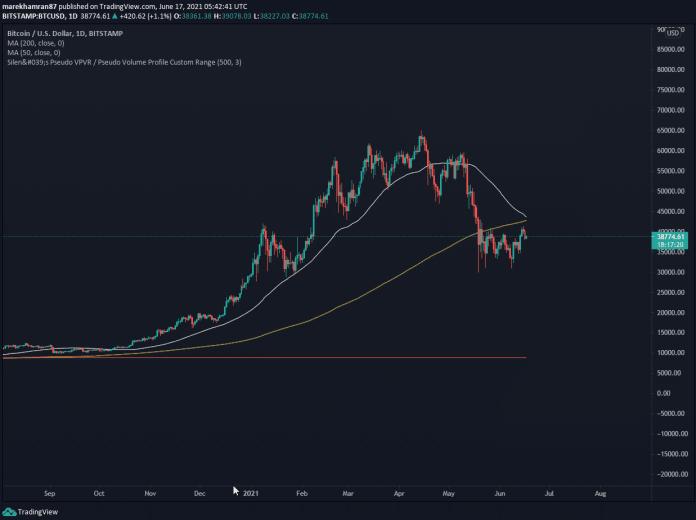 BTC/USD denný graf. Zdroj: TradingView