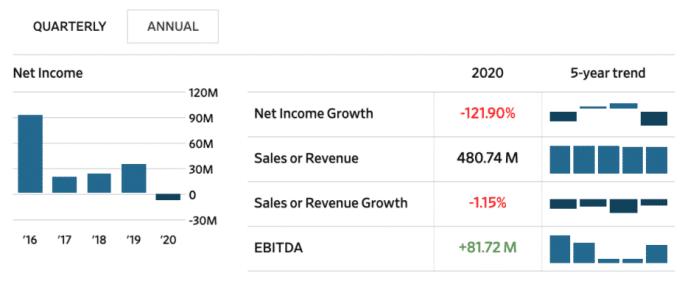 Čistý příjem Microstrategy klesl o 121,90% v 2020. Zdroj: Wall Street Journal
