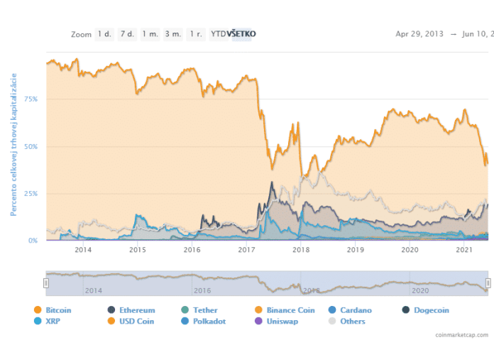 Graf percentuálneho podielu dominancie Bitcoinu. Zdroj: CoinMarketCap