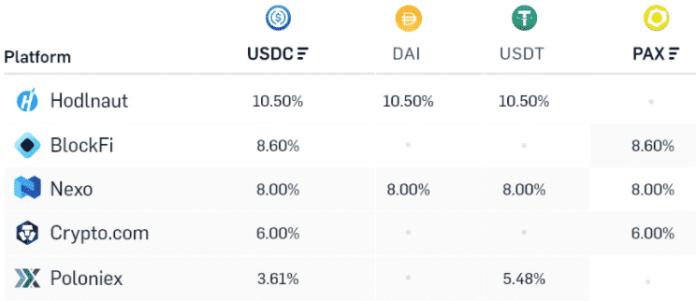 Zisky stablecoinov z centralizovaných služieb. Zdroj: loanscan.io