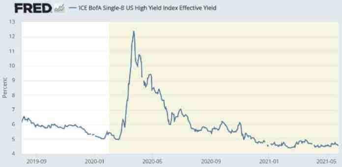 Výnos štátnych dlhopisov z neinvestičného stupňa. Zdroj: Federálny rezervný systém USA