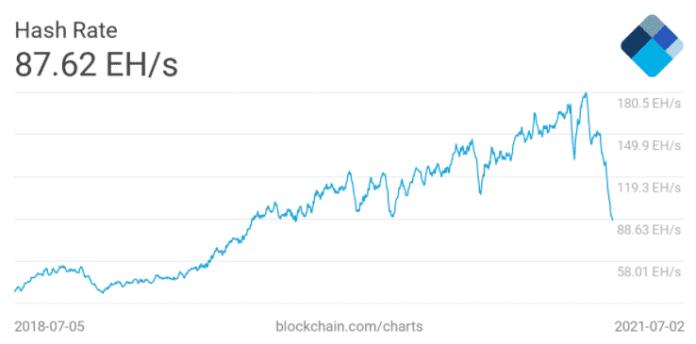 Sedem dňový priemer hash rate v sieti Bitcoin. Zdroj: Blockchain.com