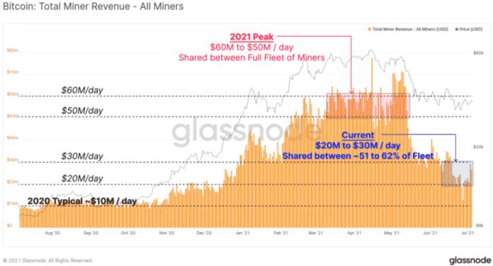 Anotovaná distribúcia z ťažby BTC. Zdroj: Glassnode
