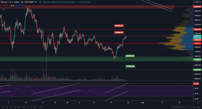 BTC/USD 4H Zdroj: TradingView