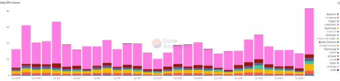 Denní objem DEX. Zdroj: Dune Analytics