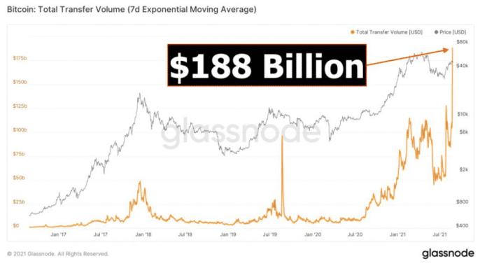 Celkový objem prenosu BTC. Zdroj: Glassnode