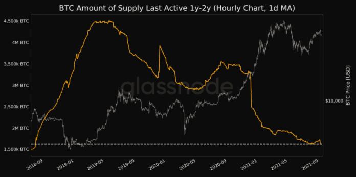 Zásoba BTC naposledy aktívna pred 1-2 rokmi. Zdroj: Glassnode/Twitter